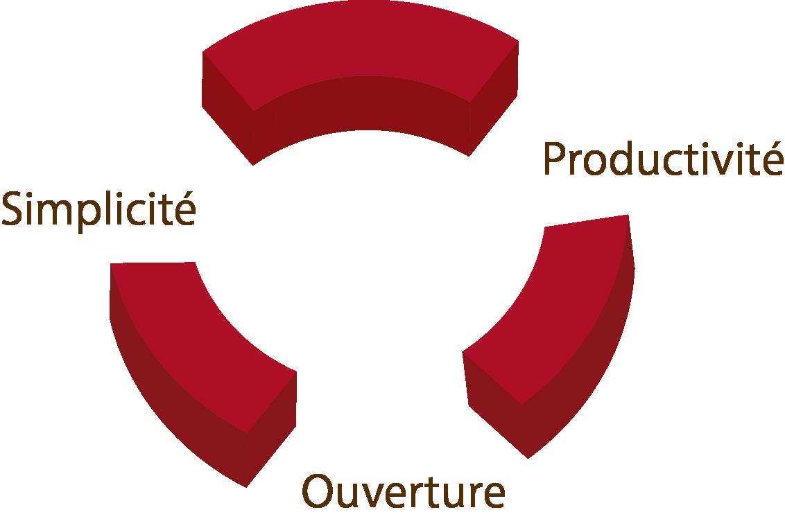 Les atouts du logiciel O-Haras : simplicité, ouverture, productivité.
